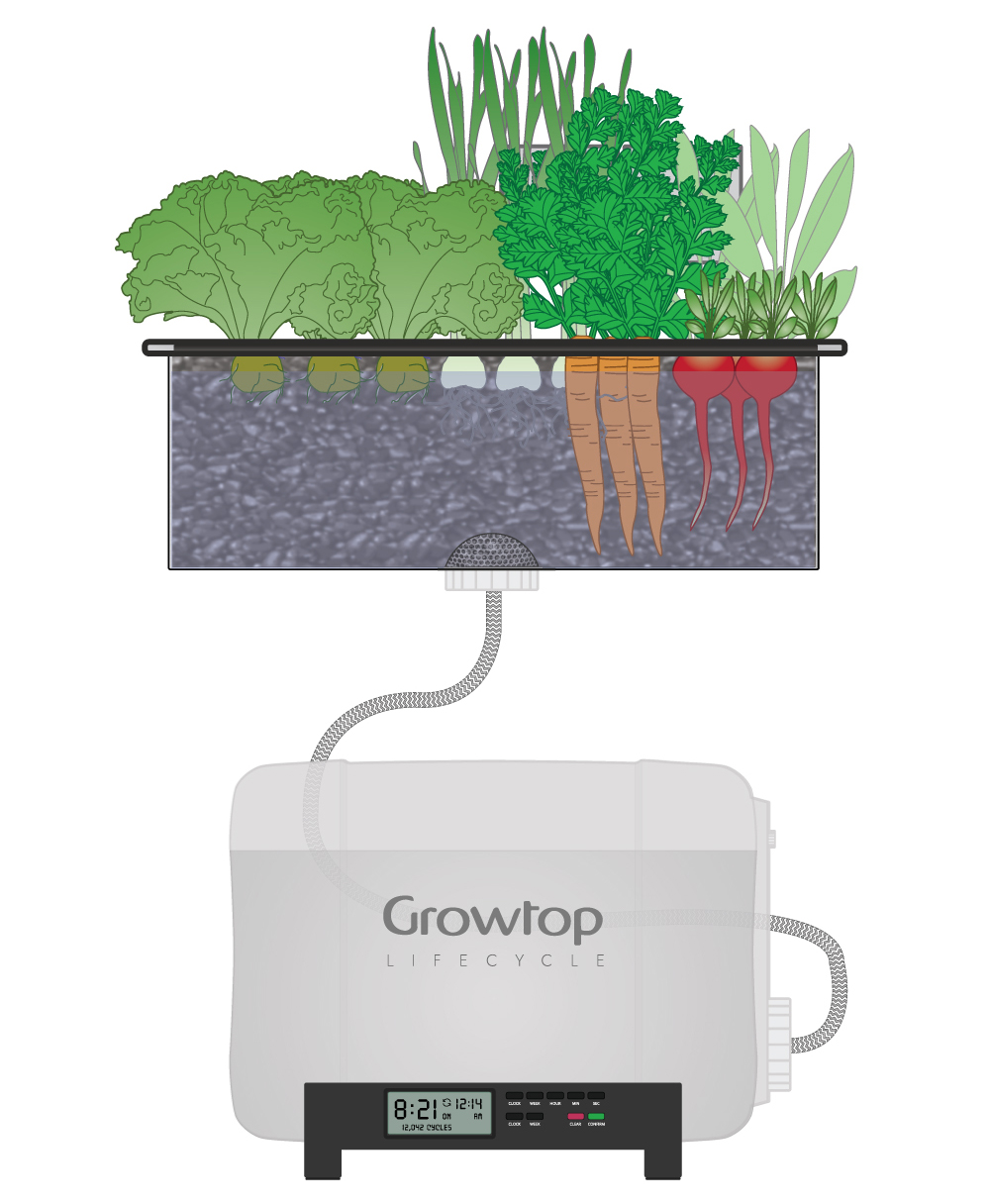 Growtop How It Works Diagram